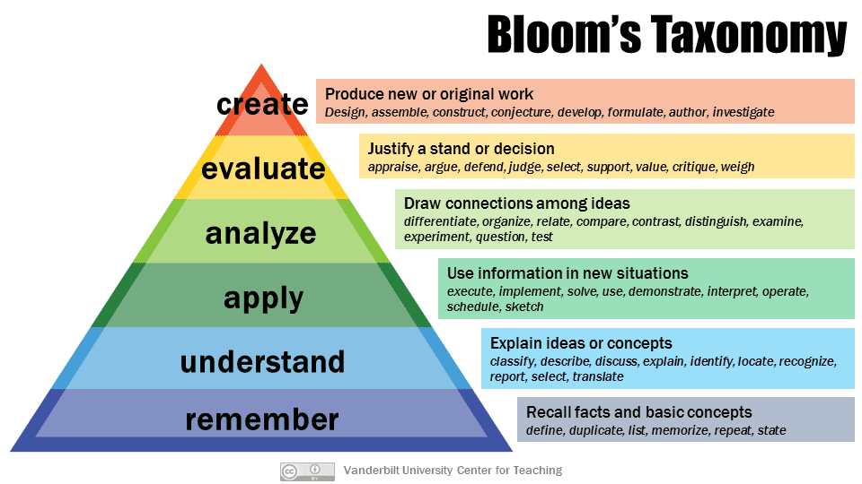 Diagram showing Bloom's taxonomy in a pyramid. Starting from the bottom: remember, understand, apply, analyse, evaluate, create. Higher-level thinking is required at the top of the pyramid.