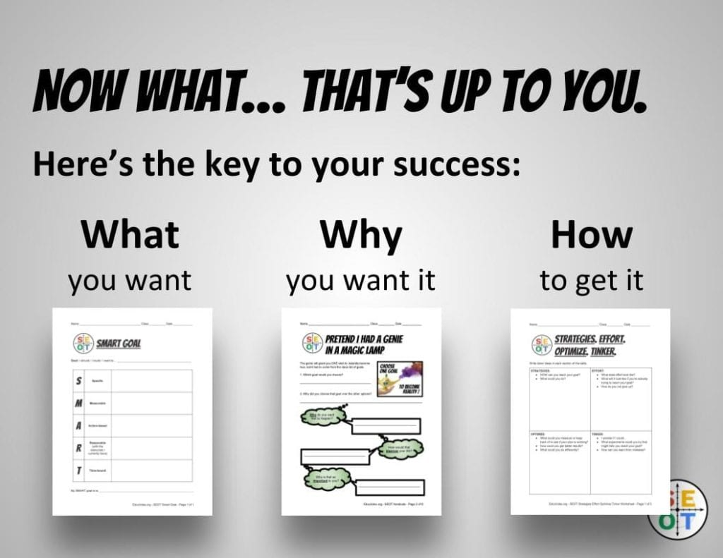 Diagram showing the key to goal setting for students. Figure out what you want, why you want it, and how to get it.